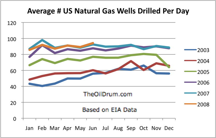 The Oil Drum | Can US Natural Gas Production Be Ramped Up?