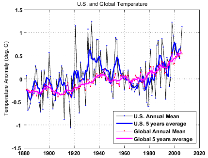 US_global_temp_small.png