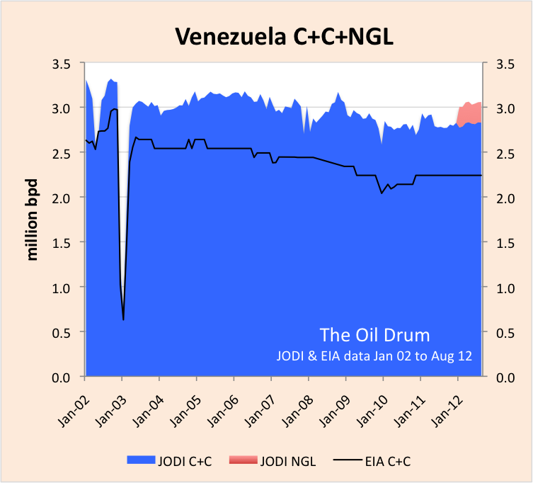 Venezuela_JODI_EIA_C+C.png