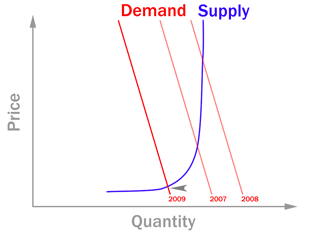 demand and supply of oil essay In this essay i will cover how the price of oil can be affected due to many factors i will give general aspect of supply and demand supply is what the producer.