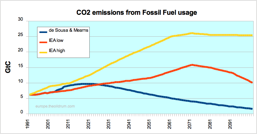 The Oil Drum: Europe   IEA WEO 2008 - Fossil Fuel Ultimates