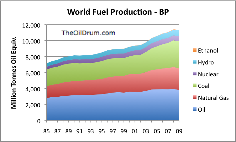 The Oil Drum | I am Perplexed: Comments on the World Financial