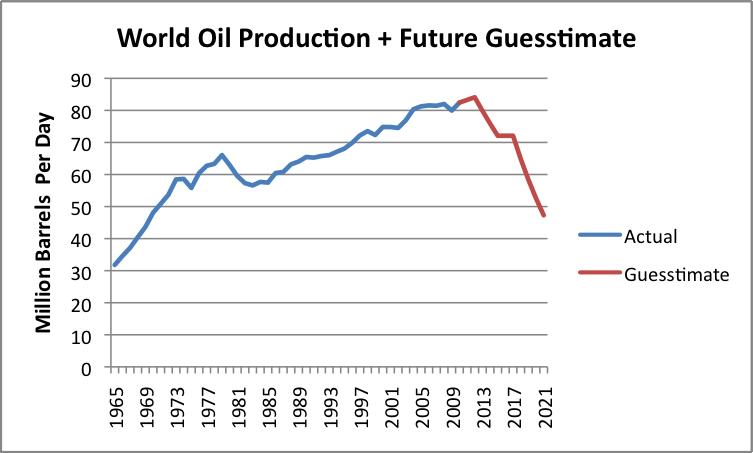 The Oil Drum | Peak Oil - April 2011 Update