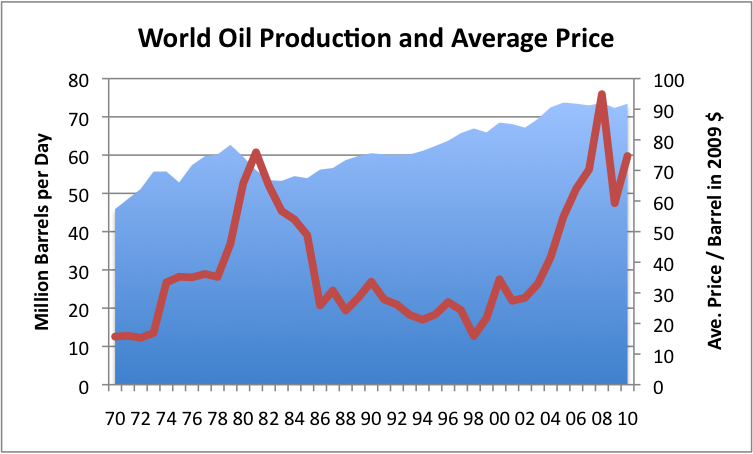 World Oil Production and Average Price