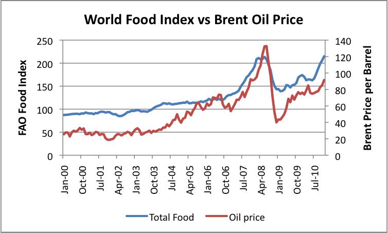 Erdöl & Nahrung