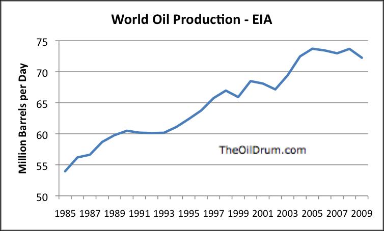 oil 2010