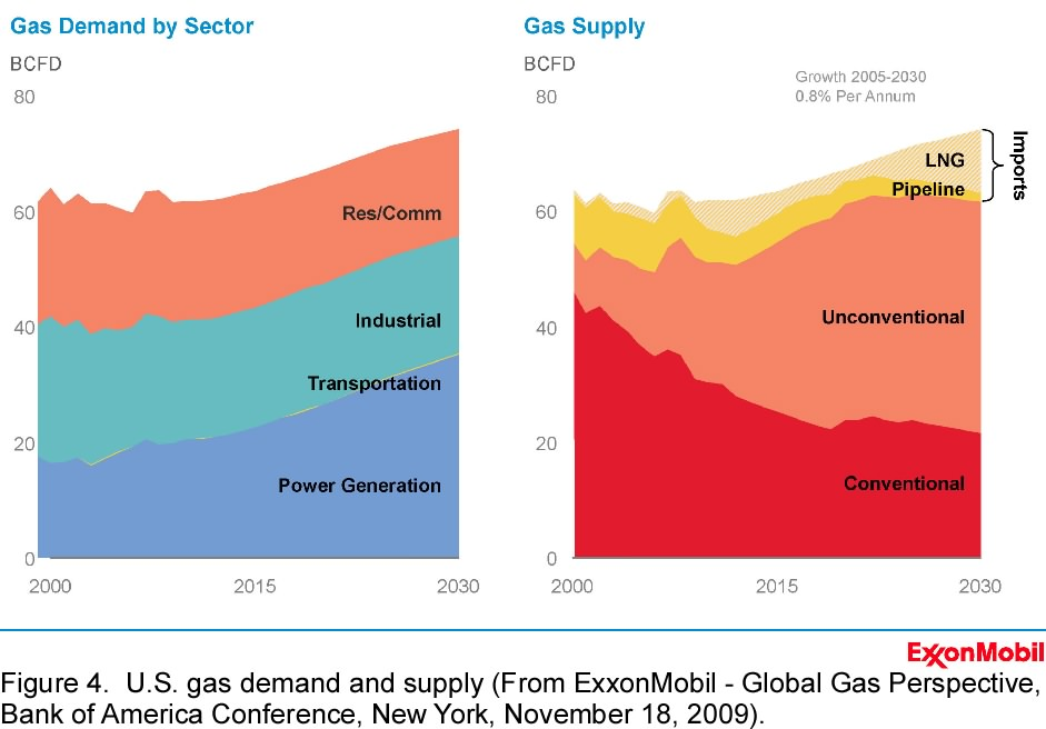 The Oil Drum | ExxonMobil's Acquisition of XTO Energy: The