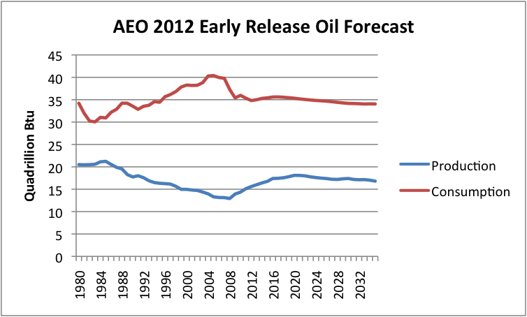 aeo-2012-early-release-us-oil-forecast.p