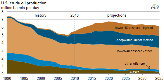 aeo2012crude-projection.png