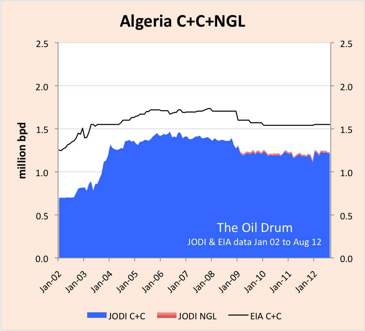 algeria_JODI_EIA_C+C_0.png