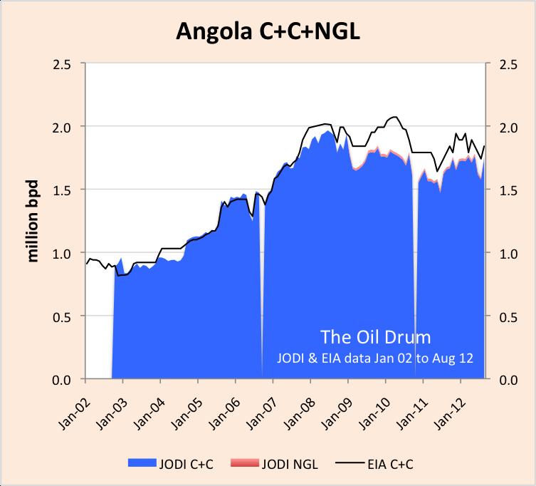 angola_JODI_EIA+C+C.png