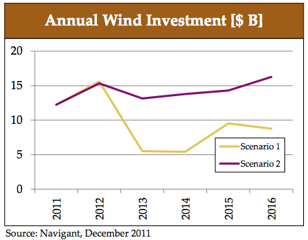 The Oil Drum | Obstacles Facing US Wind Energy