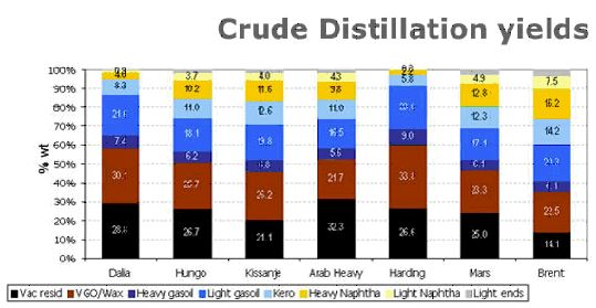 The Oil Drum | Global Refining Capacity