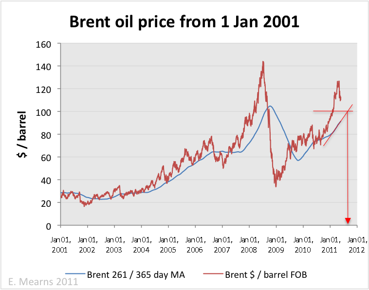 http://www.theoildrum.com/files/brent_moving%20average.png