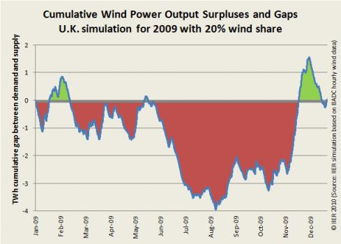 Fig 5: Annualized gaps and surpluses from wind (UK simulation)