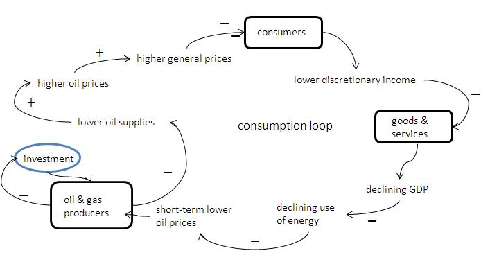 How supply crunch can lead to lower prices (for a while!)