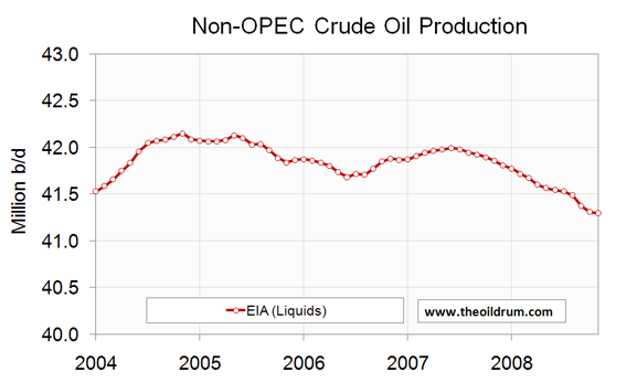 Non-OPEC crude oil production 12 month rolling average from January 2004 to November 2008.