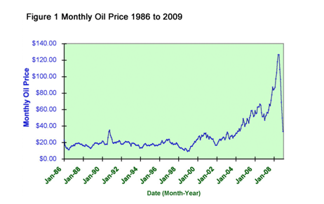 essay oil prices Free essay: it was expected for oil firms to discuss of what will happen in the future, likely a shortage in oil supplies means increases in price the graph.