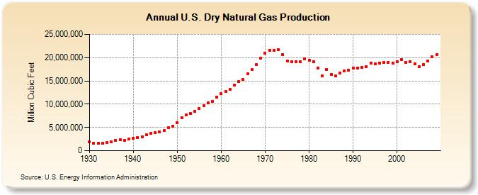 Don't count on natural gas to solve US energy problems - Resilience