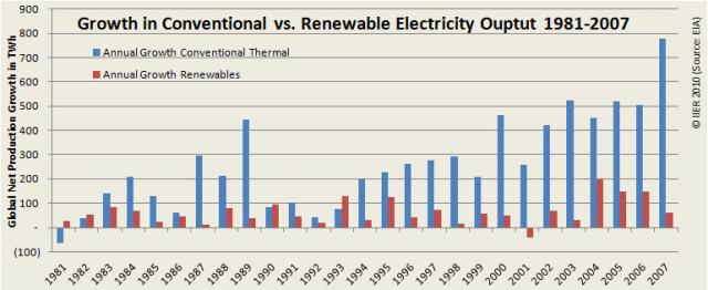 Fig 3. Growth of Renewable (incl. hydro power) vs. Fossil Fuel Generation 1981-2007 (EIA)