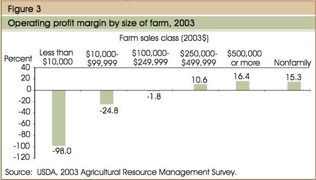 f3d8b4131b3a Operating profit as a function of farm size in the US, 2003. Source: USDA.