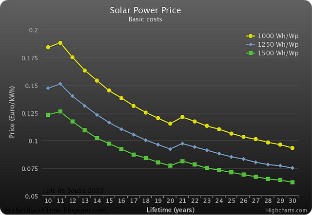 The Oil Drum | The Price of Solar Power