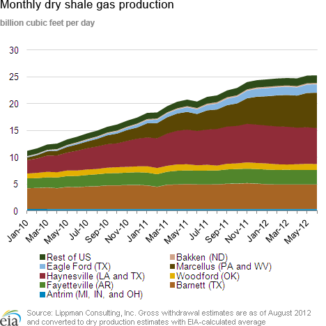 #9 - Shale Oil: The Latest Insights