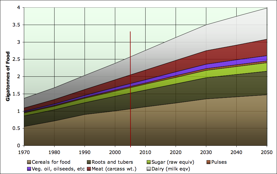 The Oil Drum | Food to 2050