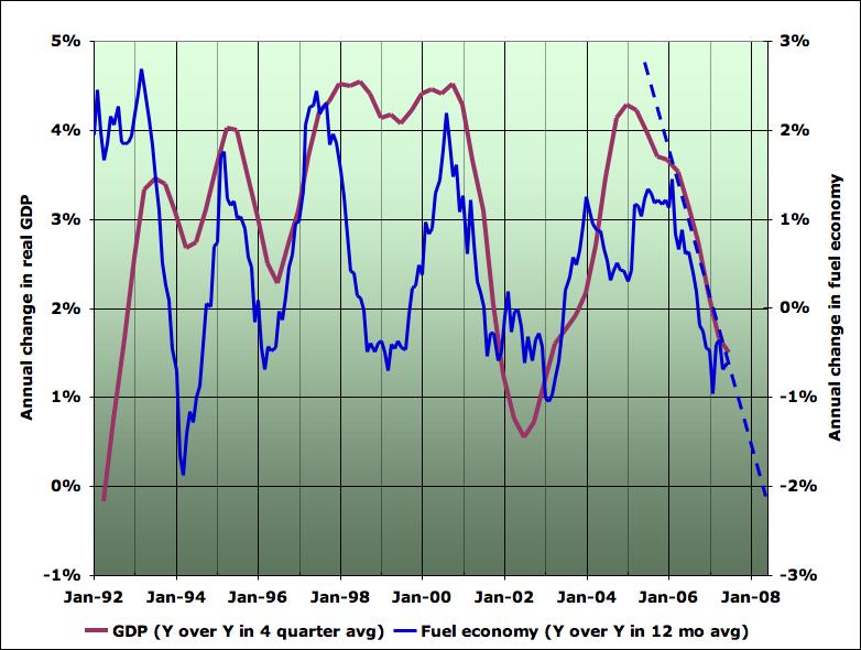 The Oil Drum | US Peak Oil Adaptation: Prognosis in a Credit