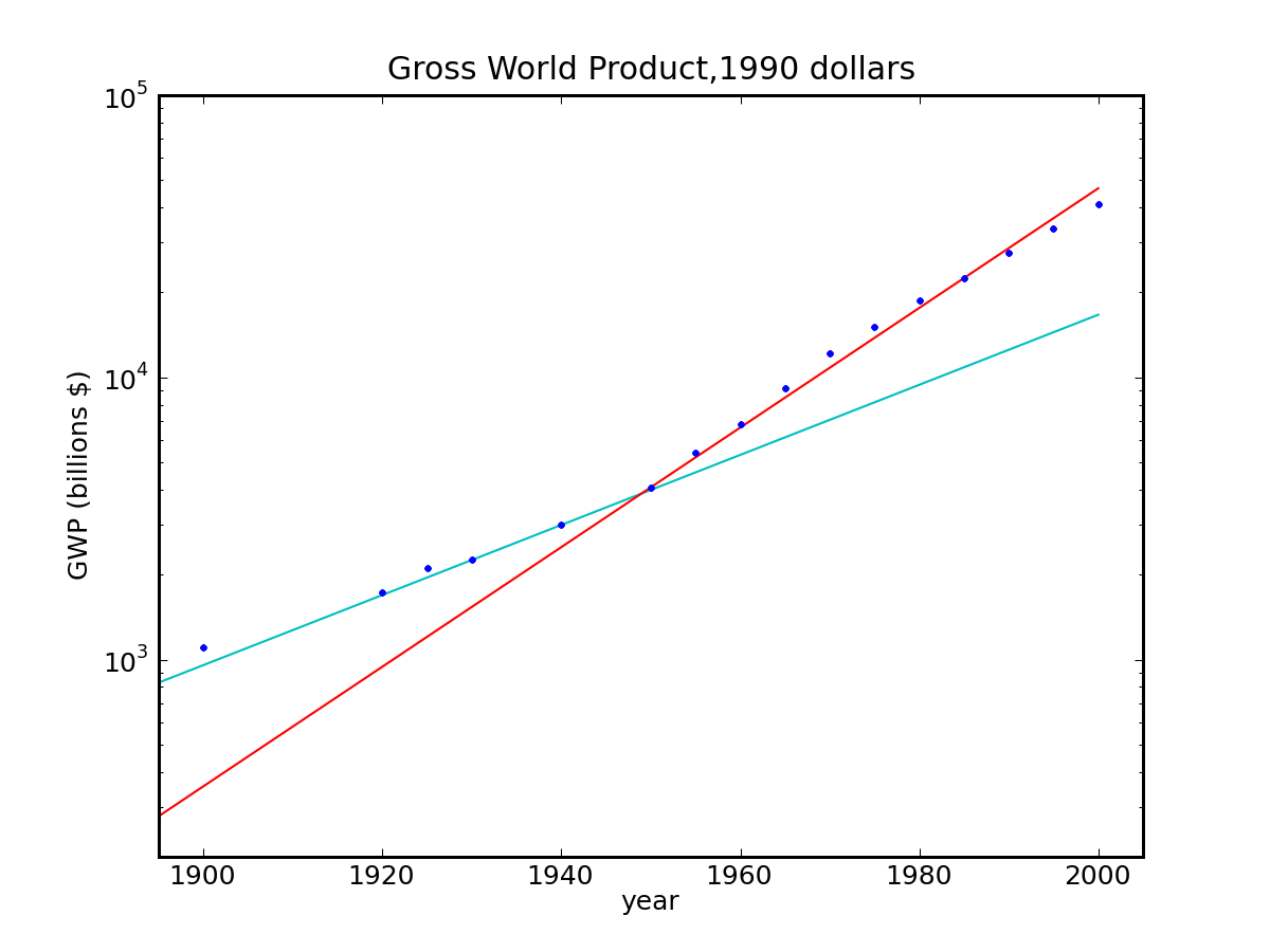 Gross World Product