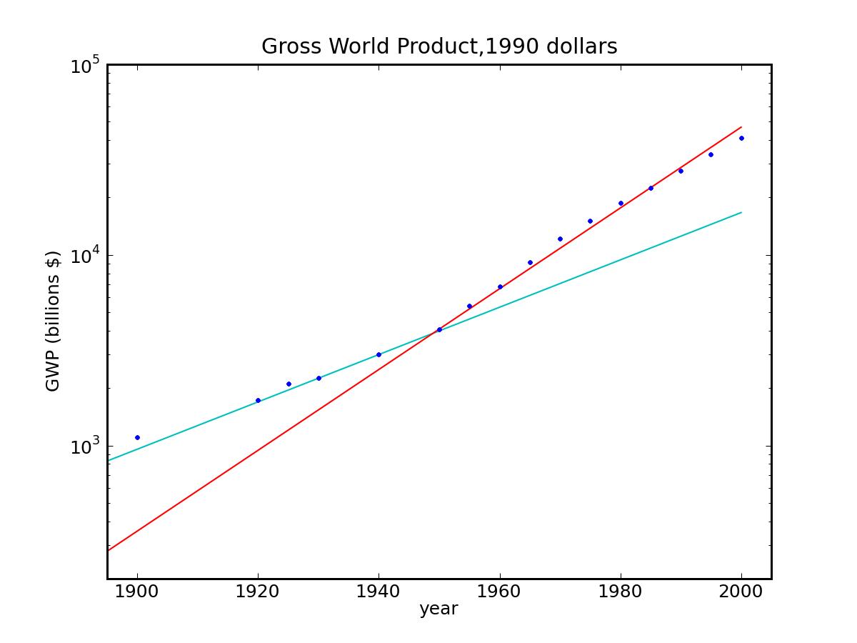 Gross World Product