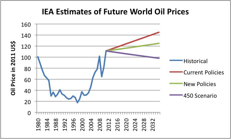 iea-estimates-of-future-oil-prices.png