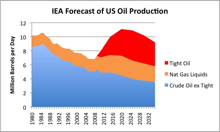 iea-forecast-of-us-oil-production-new-po