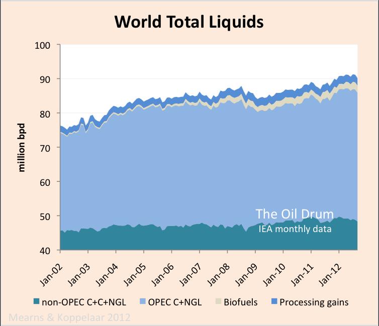 Oil Watch – World Total Liquids Production thumbnail