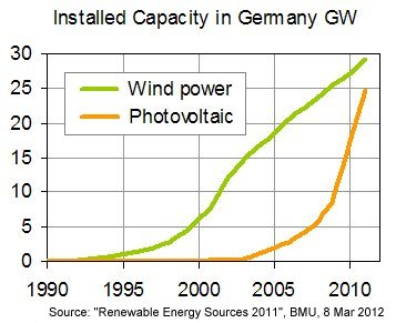German Power Grids Increasingly Strained thumbnail
