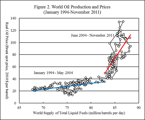 importance of oil prices to the global economy economics essay Cheap oil means cheap gasoline, and the assumption throughout the oil price rout has been that for the us economy, built on consumer spending, cheap gas is all good in theory, yes.