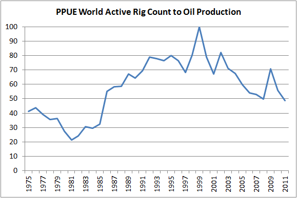 Drilling Faster Just To Stay Still: A Proposal To Use 'Production Per Unit Effort' (PPUE) As An Indicator Of Peak Oil