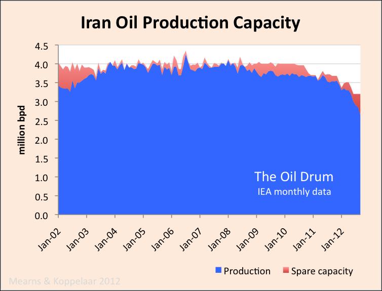 iran_crude_capacity_0.png