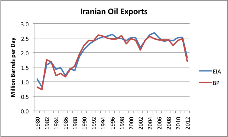 Additional Iranian Oil Sanctions May Be Counterproductive