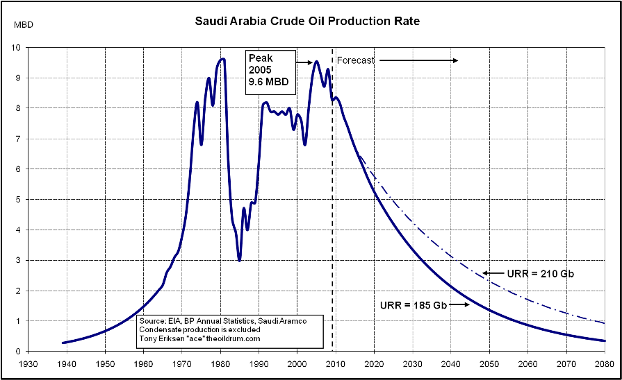 The Oil Drum | World Oil Production Forecast - Update November 2009