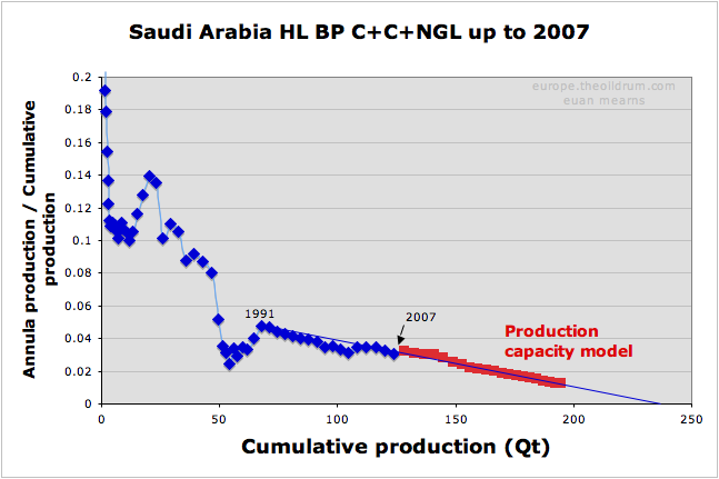 The Oil Drum | IEA WEO 2008 - World Oil Forecasts using Wikipedia