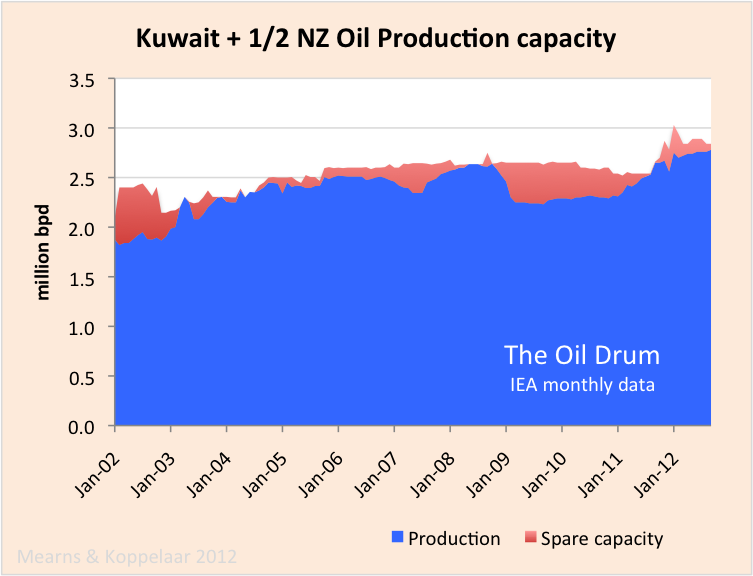 The Oil Drum | Oil Watch - OPEC Crude Oil Production (IEA)