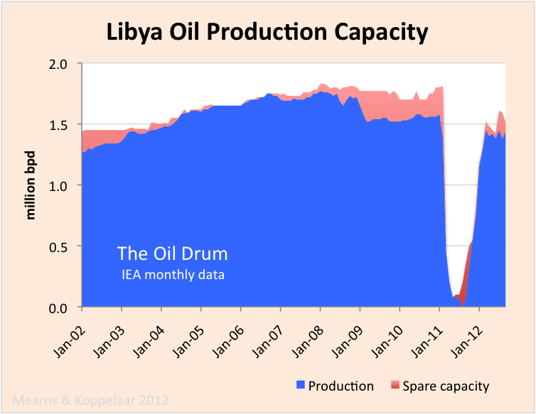 libya_crude_capacity.png
