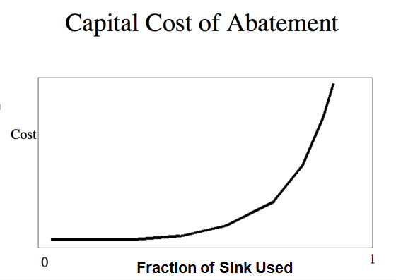 Meadows Capital Cost of Abatement