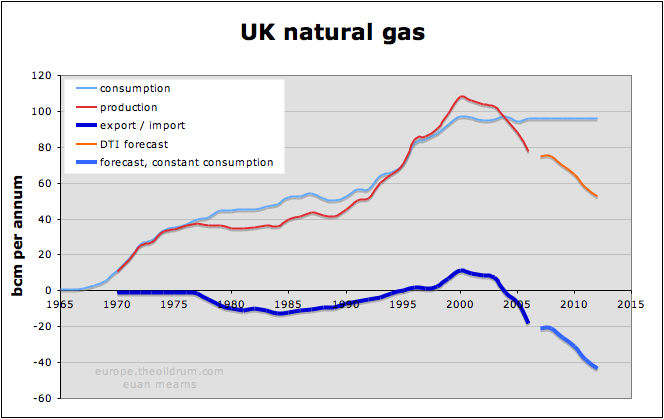 The Oil Drum: Europe | UK Energy Security