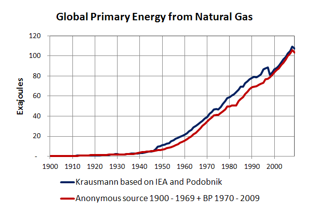 World Energy Consumption Beyond 500 Exajoules Resilience