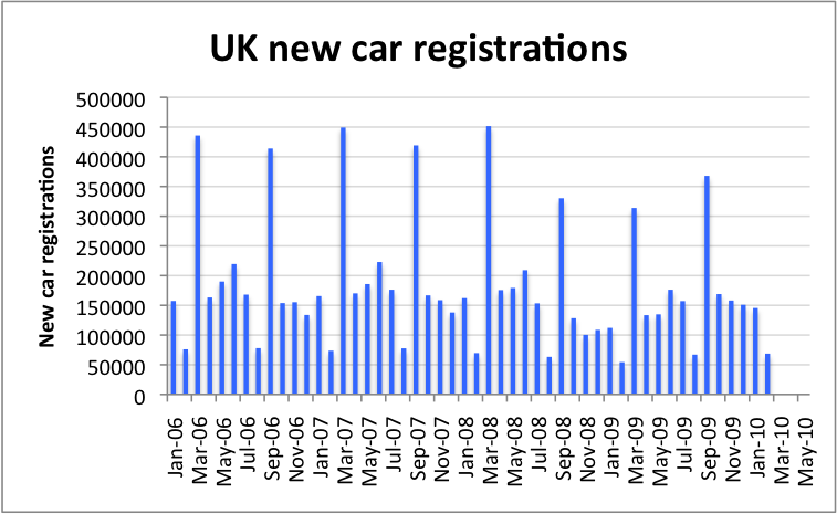UK new car sales and the recession