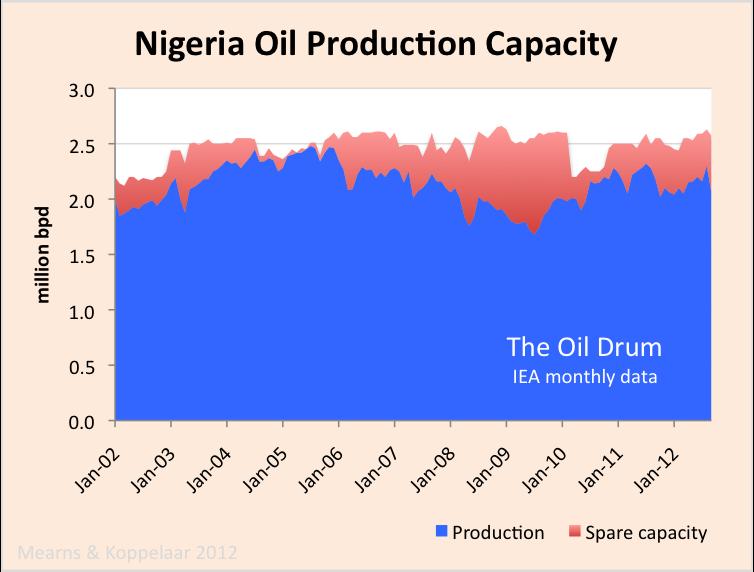 nigeria_crude_capacity.png