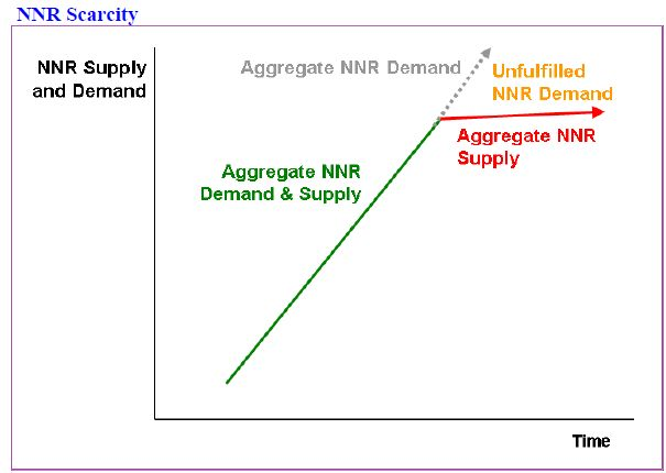 how scarcity and choice impact supply and demand Concepts of scarcity and choice  that is how a national economy works and its direct impact on growth in  with supply, demand is one of the two key.