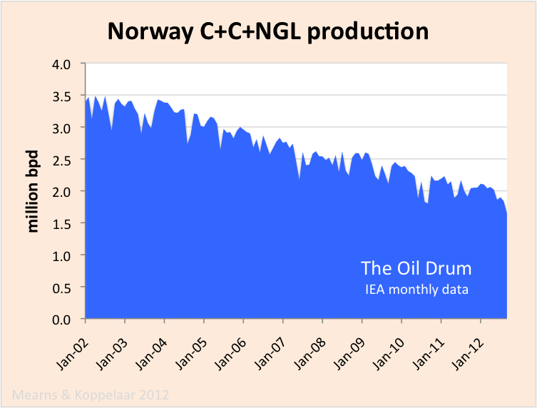 norway_C+C+NGL_production.png